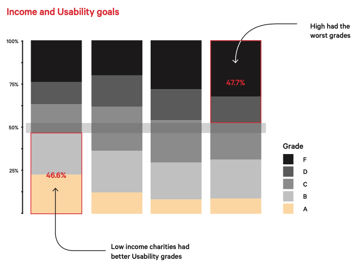 Lower income charities achieved more A and B grades for usability