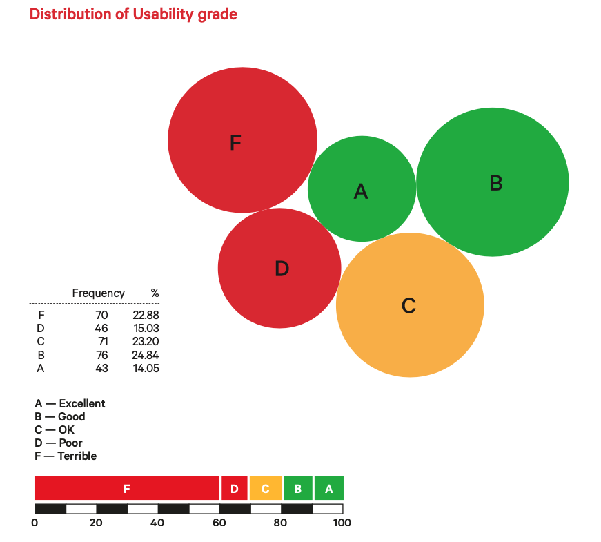 Distribution of Usability grades for Charity Websites